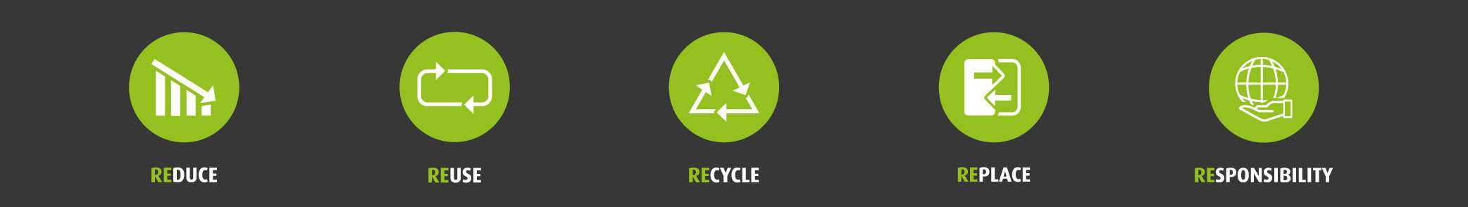 Reuse Reduce Recycle Replace Responsibility